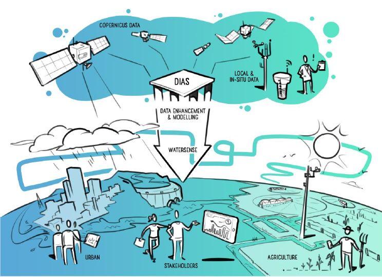 Copernicus- und In-situ-Daten, die auf DIAS-Computerdiensten verarbeitet werden, bieten wesentliche Informationen zur Wasserverfügbarkeit für eine optimale Wasserverteilung und Compliance-Überwachung durch Interessengruppen des Wassermanagements.